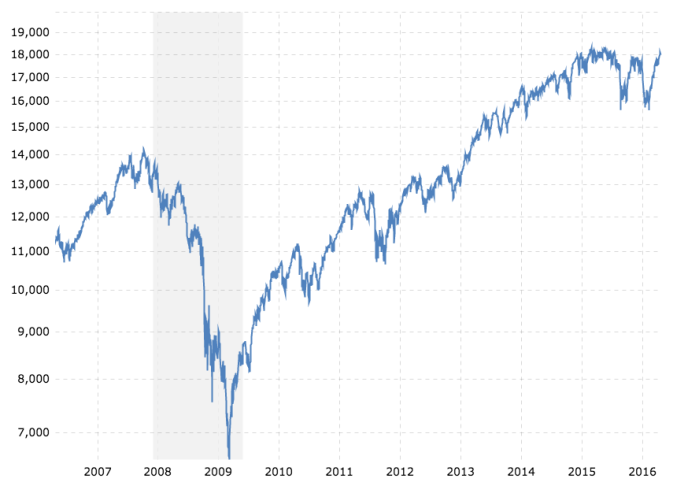 Dow Jones 10 Year.png