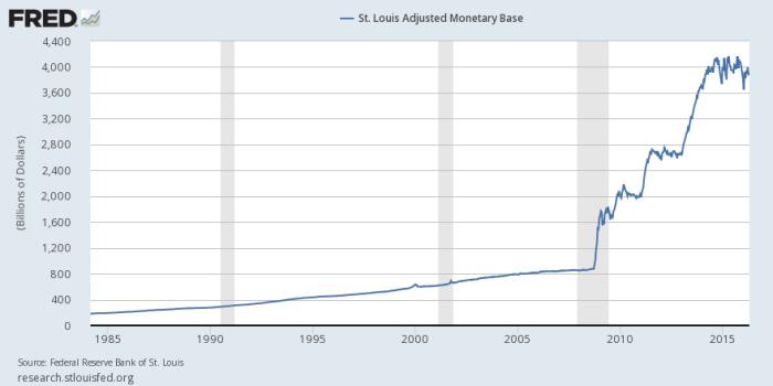 monetary base