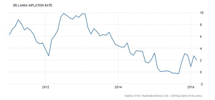 Sri Lanka Inflation